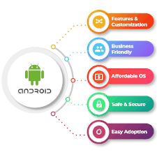 Android Development Company in India